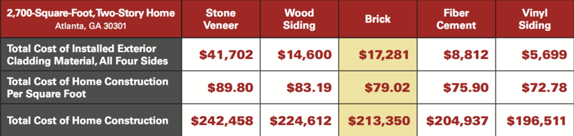 How much does a brick cost? A lot less than you think. In fact, compared to other building materials, brick stands right in the middle of the pack. Stone costs 13.6% more than brick; wood siding costs 5.3% more than brick. Priced against vinyl siding and fiber cement, brick costs just 7.9% more and 3.9% more, respectively. Yet, brick's low maintenance, energy efficiency, and re-sale value more than outweigh the cost difference. In the final analysis, the price difference between brick and cheaper materials is insignificant.