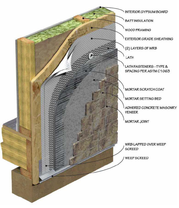 A lath and drainage product cross section explains how the product works.